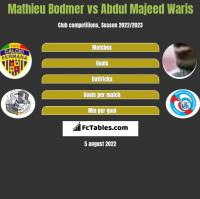 Mathieu Bodmer vs Abdul Majeed Waris h2h player stats