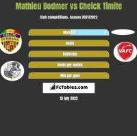Mathieu Bodmer vs Cheick Timite h2h player stats
