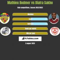 Mathieu Bodmer vs Diafra Sakho h2h player stats