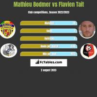 Mathieu Bodmer vs Flavien Tait h2h player stats