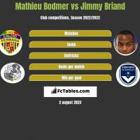 Mathieu Bodmer vs Jimmy Briand h2h player stats