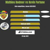 Mathieu Bodmer vs Kevin Fortune h2h player stats