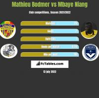 Mathieu Bodmer vs Mbaye Niang h2h player stats