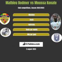 Mathieu Bodmer vs Moussa Konate h2h player stats