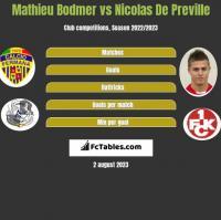 Mathieu Bodmer vs Nicolas De Preville h2h player stats