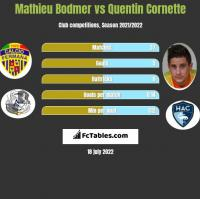 Mathieu Bodmer vs Quentin Cornette h2h player stats