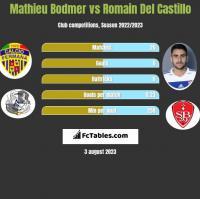 Mathieu Bodmer vs Romain Del Castillo h2h player stats
