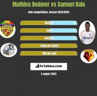 Mathieu Bodmer vs Samuel Kalu h2h player stats