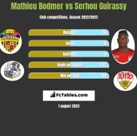 Mathieu Bodmer vs Serhou Guirassy h2h player stats