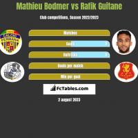 Mathieu Bodmer vs Rafik Guitane h2h player stats