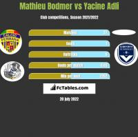 Mathieu Bodmer vs Yacine Adli h2h player stats