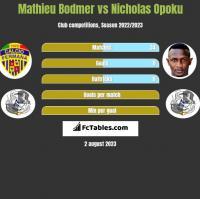 Mathieu Bodmer vs Nicholas Opoku h2h player stats