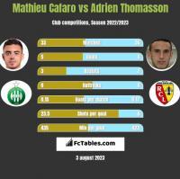 Mathieu Cafaro vs Adrien Thomasson h2h player stats