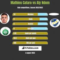 Mathieu Cafaro vs Aly Ndom h2h player stats