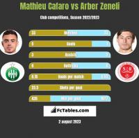 Mathieu Cafaro vs Arber Zeneli h2h player stats
