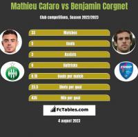 Mathieu Cafaro vs Benjamin Corgnet h2h player stats