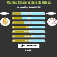 Mathieu Cafaro vs Dereck Kutesa h2h player stats