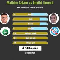 Mathieu Cafaro vs Dimitri Lienard h2h player stats