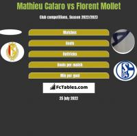 Mathieu Cafaro vs Florent Mollet h2h player stats