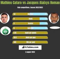 Mathieu Cafaro vs Jacques Alaixys Romao h2h player stats