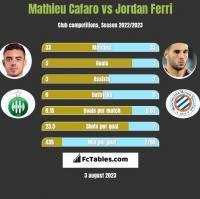 Mathieu Cafaro vs Jordan Ferri h2h player stats