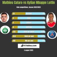 Mathieu Cafaro vs Kylian Mbappe Lottin h2h player stats