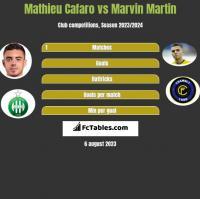 Mathieu Cafaro vs Marvin Martin h2h player stats