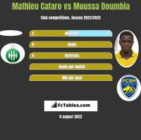Mathieu Cafaro vs Moussa Doumbia h2h player stats