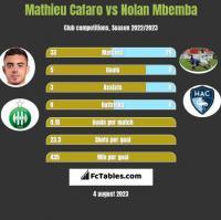 Mathieu Cafaro vs Nolan Mbemba h2h player stats