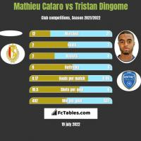 Mathieu Cafaro vs Tristan Dingome h2h player stats