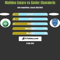 Mathieu Cafaro vs Xavier Chavalerin h2h player stats