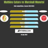 Mathieu Cafaro vs Marshall Munetsi h2h player stats