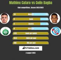 Mathieu Cafaro vs Colin Dagba h2h player stats