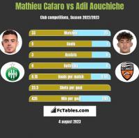 Mathieu Cafaro vs Adil Aouchiche h2h player stats