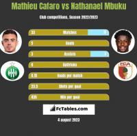 Mathieu Cafaro vs Nathanael Mbuku h2h player stats