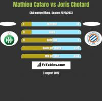 Mathieu Cafaro vs Joris Chotard h2h player stats