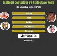 Mathieu Coutadeur vs Abdoulaye Keita h2h player stats