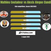 Mathieu Coutadeur vs Alexis Alegue Elandi h2h player stats