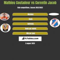 Mathieu Coutadeur vs Corentin Jacob h2h player stats