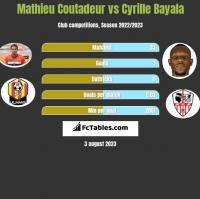 Mathieu Coutadeur vs Cyrille Bayala h2h player stats