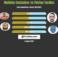 Mathieu Coutadeur vs Florian Tardieu h2h player stats