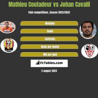 Mathieu Coutadeur vs Johan Cavalli h2h player stats
