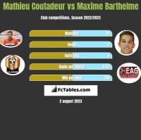 Mathieu Coutadeur vs Maxime Barthelme h2h player stats