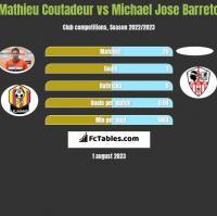 Mathieu Coutadeur vs Michael Jose Barreto h2h player stats