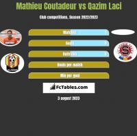 Mathieu Coutadeur vs Qazim Laci h2h player stats