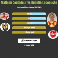 Mathieu Coutadeur vs Quentin Lecoeuche h2h player stats