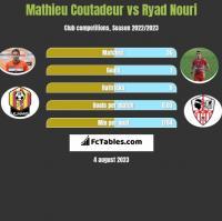 Mathieu Coutadeur vs Ryad Nouri h2h player stats