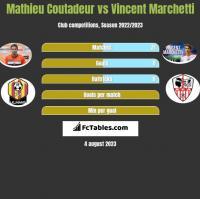 Mathieu Coutadeur vs Vincent Marchetti h2h player stats