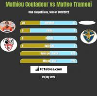 Mathieu Coutadeur vs Matteo Tramoni h2h player stats