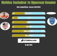 Mathieu Coutadeur vs Nguessan Kouame h2h player stats